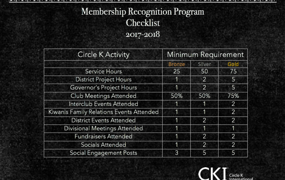 Membership Recognition Program
